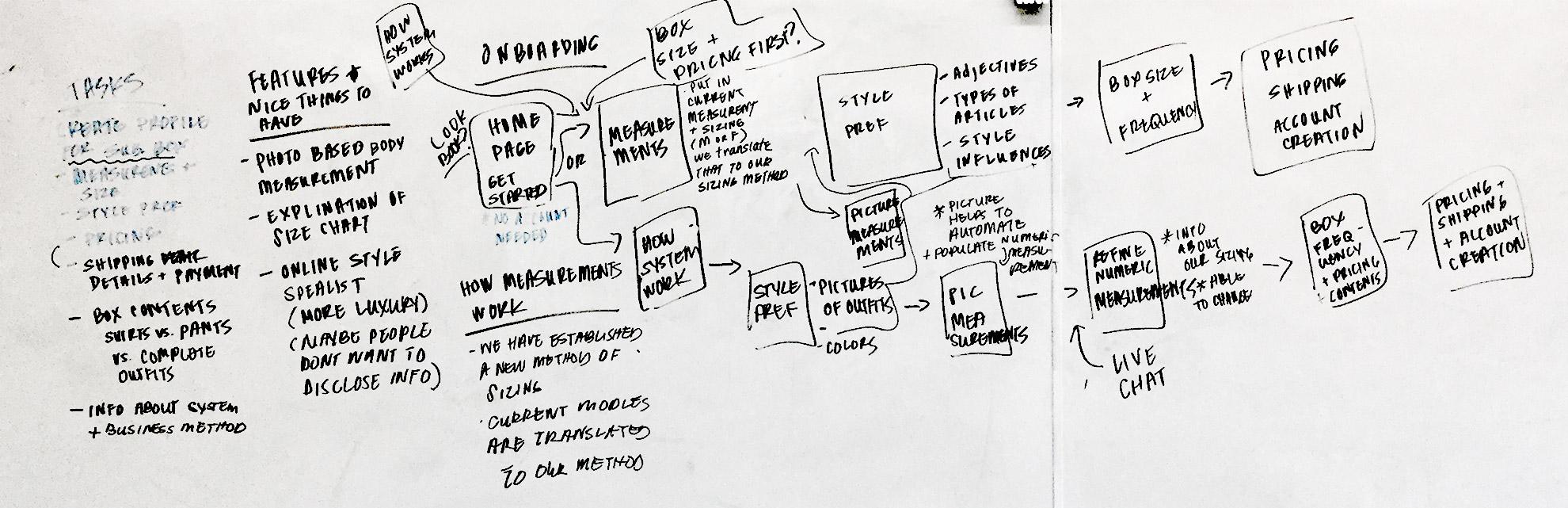 accountcreation-whiteboarding